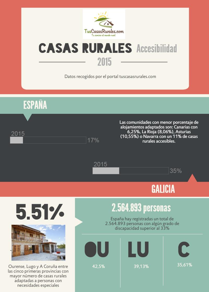 Galicia, a la cabeza en número de casas rurales accesibles