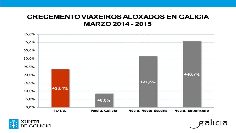 Excelentes cifras de pernoitas en marzo nos hoteis galegos