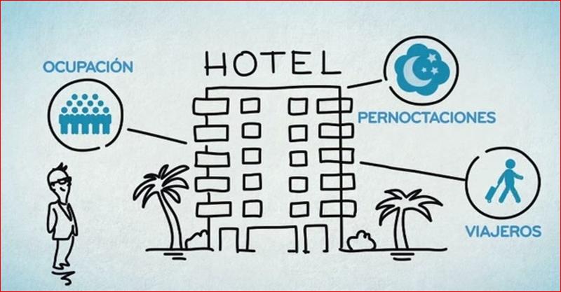 Ayudas del INE para el envío de las encuestas de ocupación hotelera