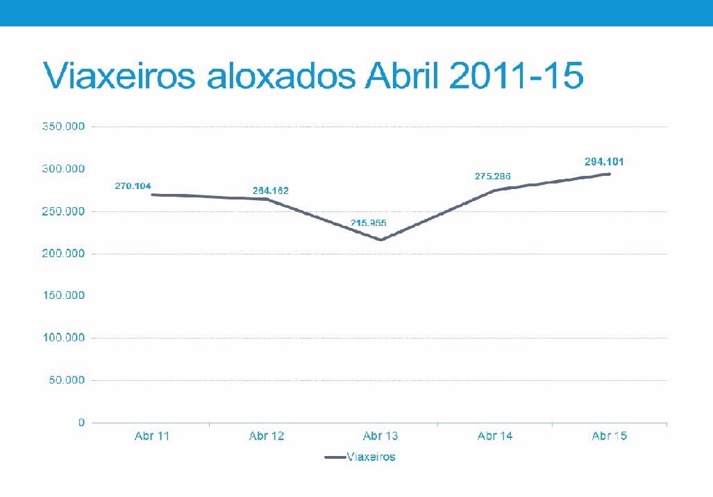 Algo más de 1,5 millones de pernoctaciones en Galicia en el primer cuatrimestre del año
