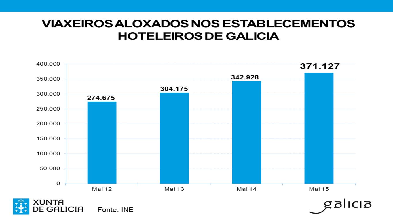 Galicia vuelve a incrementar el número de viajeros en los cinco primeros meses del año, superando las cifras del Xacobeo 2010