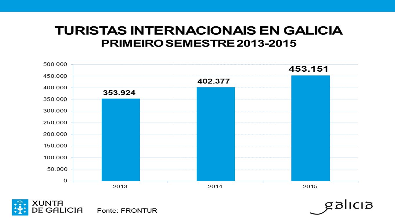 Novo máximo histórico de turistas estranxeiros en Galicia