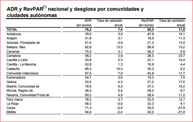 La rentabilidad del sector turístico gallego mejora en el primer semestre del año