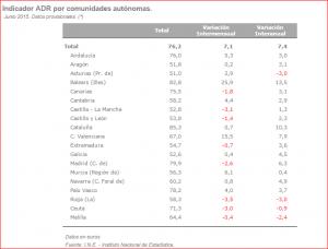 indicador ADR Junio 2015