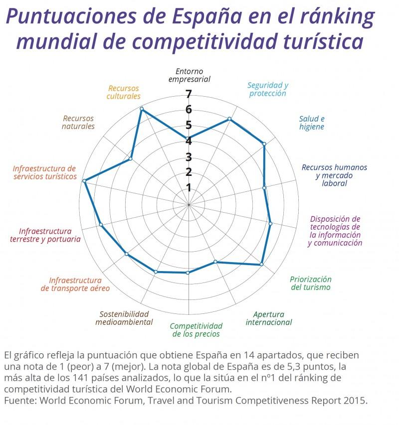 El World Economic Forum analiza las fortalezas y debilidades del sector turístico español y sitúa a España como destino turístico más competitivo