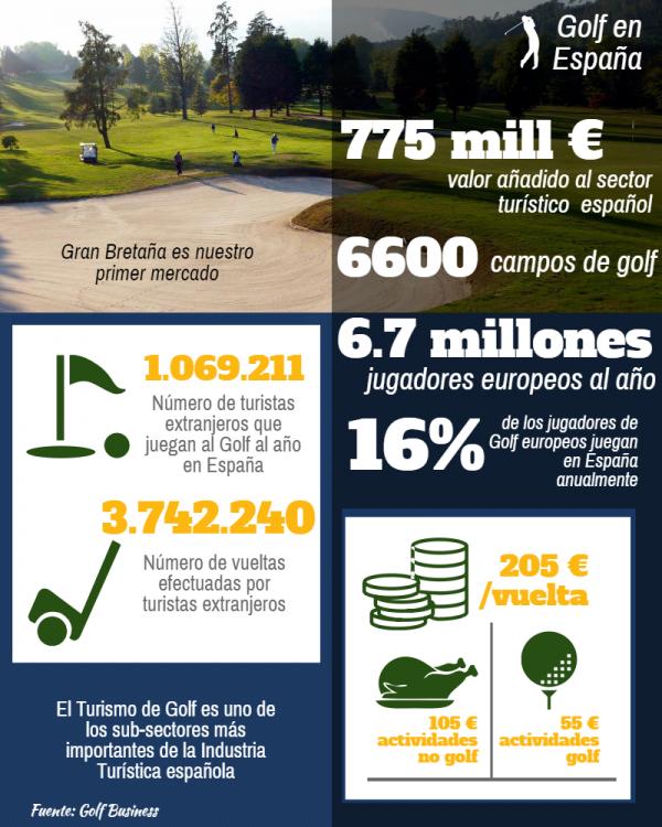 [:es]El valor añadido del Golf al Turismo en España se cifra en unos 775 millones de euros anualesO valor engadido do Golf ao Turismo en España cífrase nuns 775 millóns de euros anuaisThe added value of the tourism Golf Spain is estimated at around 775 million euros annually