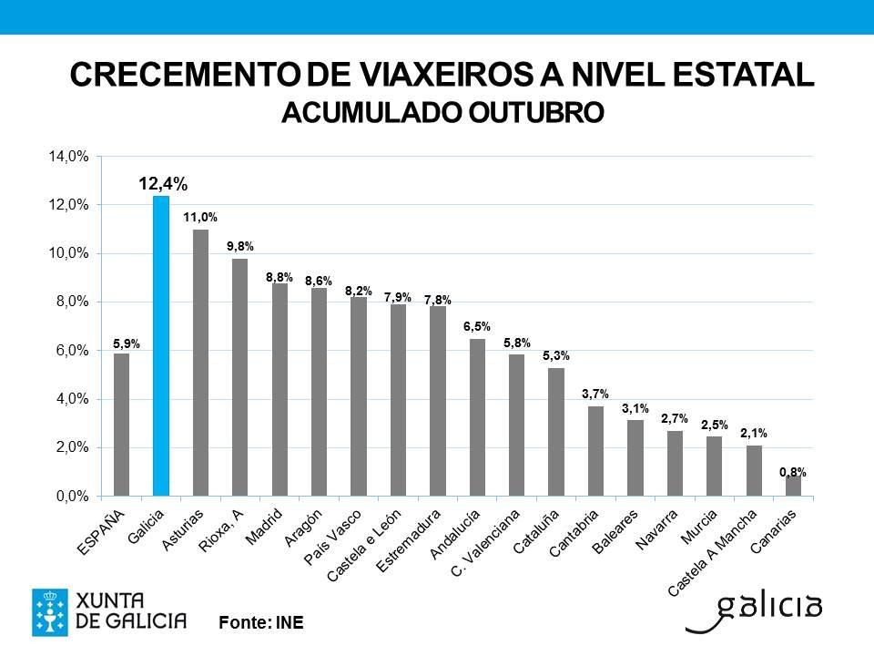 Grafico_23_11_15_Turismo-de-Galicia