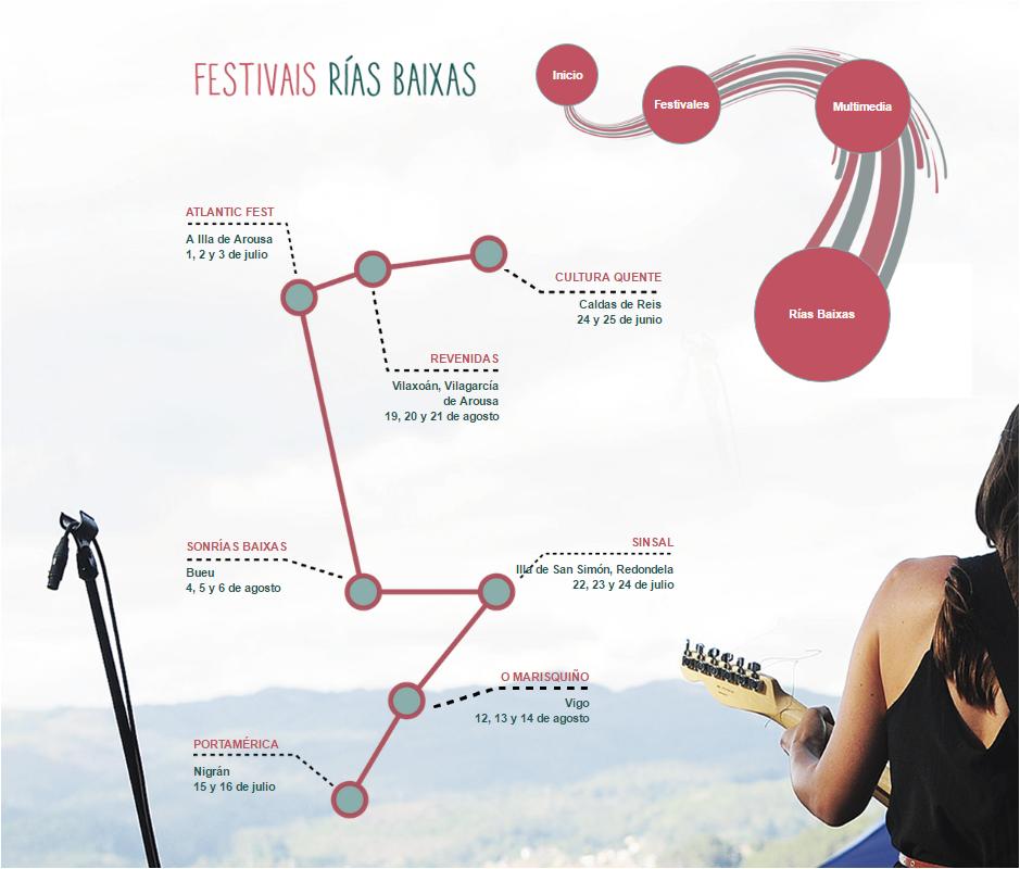 [:es]Promocionando los Festivales Rías Baixas de este veranoPromocionando os Festivais Rías Baixas deste veránRias Baixas touting festivals this summer