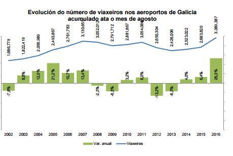 aeropuertos gallegos