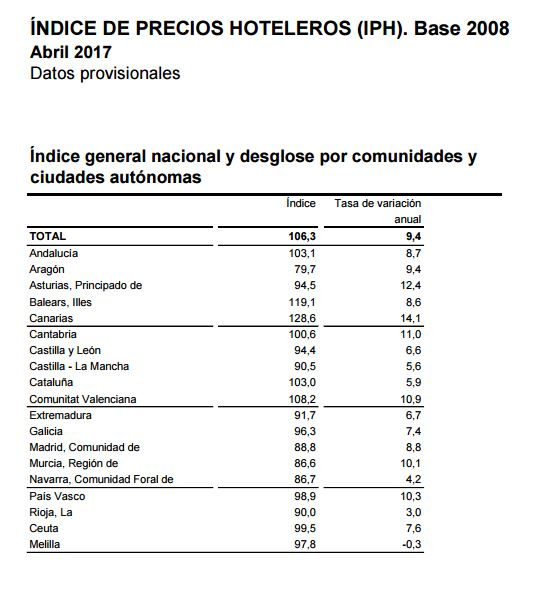 [:es]Mejora de rentabilidad pero no de ocupación en los hoteles gallegos en el mes de abril Mellora de rendibilidade pero non de ocupación nos hoteis galegos no mes de abril Improvement of profitability but not of occupation in the Galician hotels in the month of April