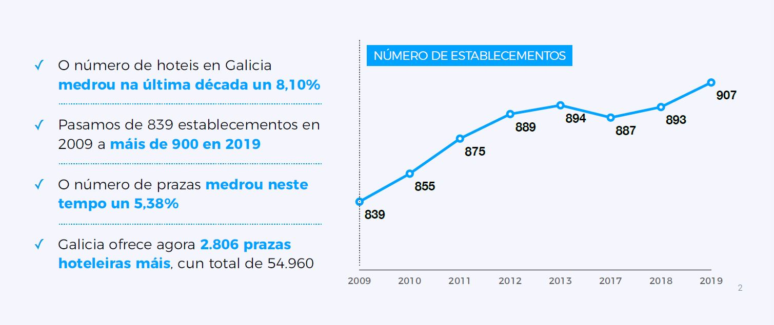 Xunta de Galicia presents the balance of the activity of the hotel sector in the last decade